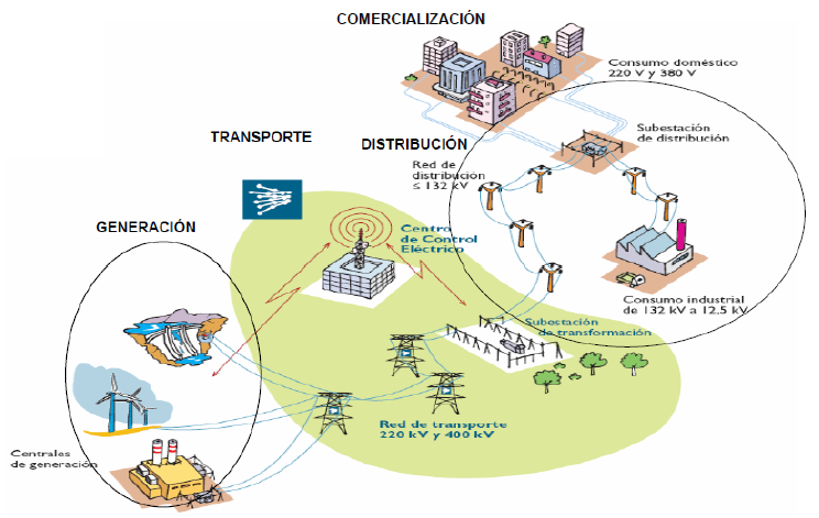 Construyendo un nuevo modelo energético en el  sector eléctrico, las cooperativas y el autoconsumo