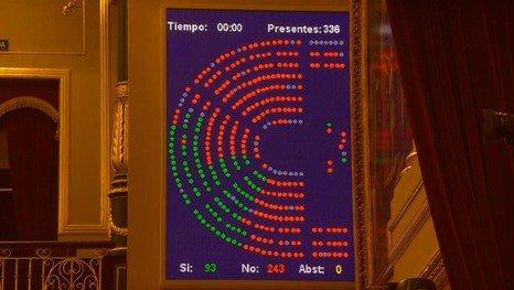 PP, PSOE y Ciudadanos han tumbado en el Congreso la reforma de la Ley de Amnistía que pretendía juzgar los crímenes franquistas