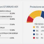 El Movimiento 5 Estrellas gana unas elecciones históricas en Italia con el 32% de los votos
