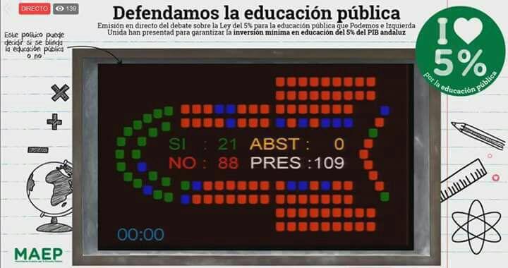 PSOE, PP y Ciudadanos tumban en el Parlamento Andaluz el blindaje del 5% del PIB para la educación pública