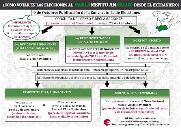 """Marea Granate vuelve a denunciar problemas en consulados para la tramitación del """"Voto Rogado"""" en las elecciones andaluzas del 2D"""