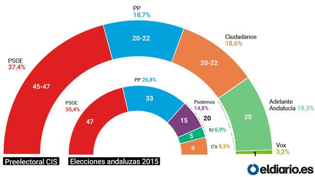 """David Moscoso: """"Apelamos a que el 2D se convierta en el día de un cambio político sin precedentes en Andalucía desde 1982"""""""