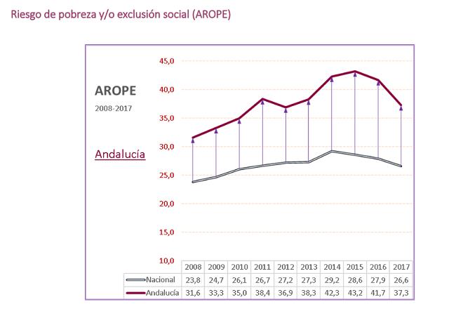 APDHA vuelve a denunciar la dejación de las Administraciones con los barrios más empobrecidos de Sevilla